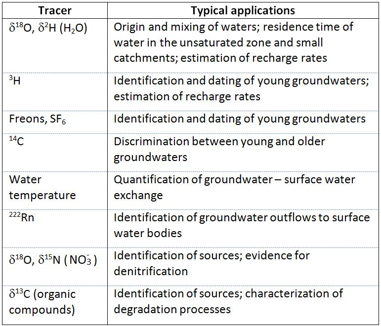 Table_tracer_applications